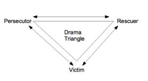 Drama Triangle - Blog post 19-Nov-2014