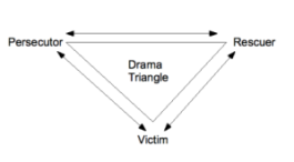 Drama Triangle - Blog post 19-Nov-2014